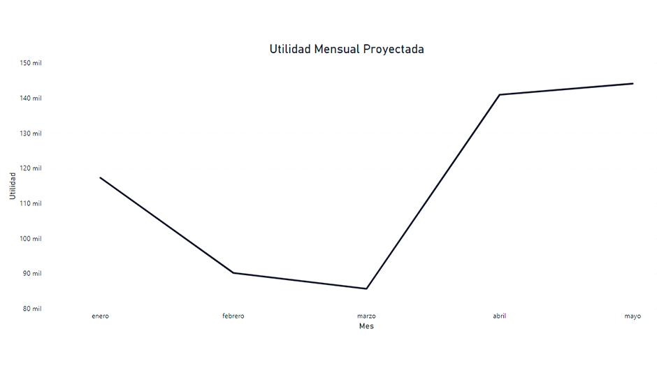 tendencia de datos