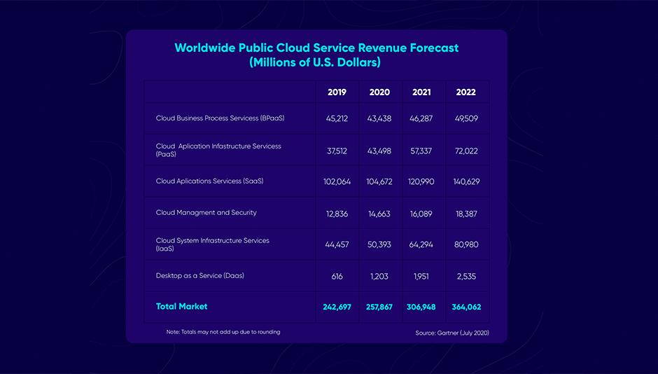 Tabla datos forecast cloud