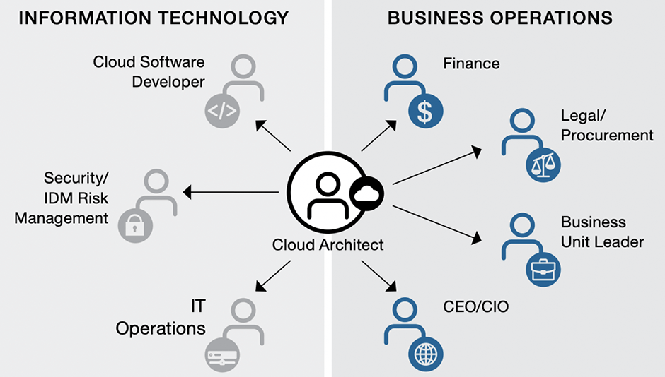 Arquitectura cloud