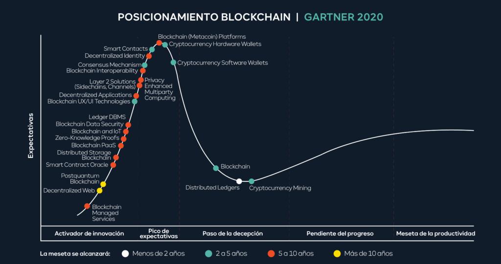 Gráfico de posicionamiento de Blockchain en gartner