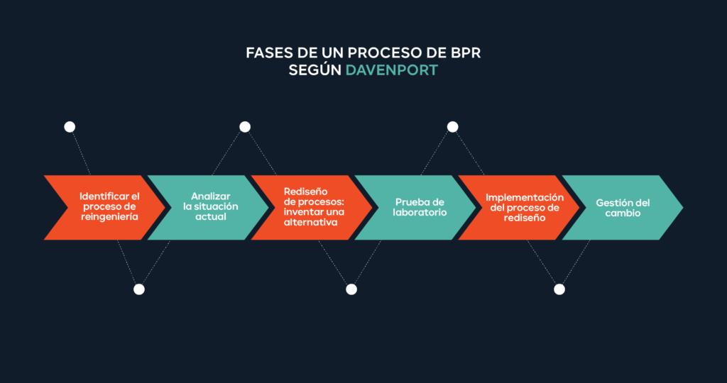 Reingenieria-de-procesos-BPR-Davenport